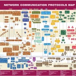 network-communication-protocols-map